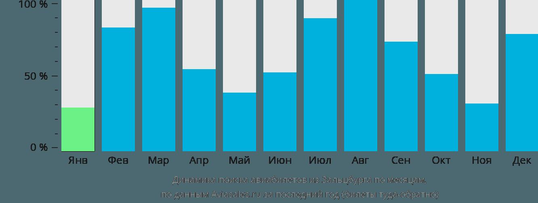 Динамика поиска авиабилетов из Зальцбурга по месяцам