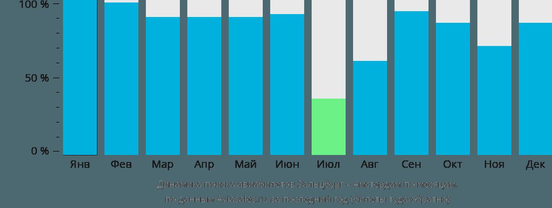 Динамика поиска авиабилетов из Зальцбурга в Амстердам по месяцам