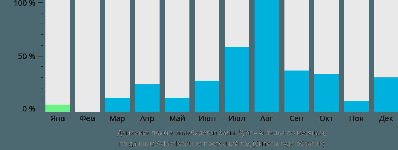 Динамика поиска авиабилетов из Зальцбурга в Анталью по месяцам