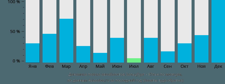 Динамика поиска авиабилетов из Зальцбурга в Кёльн по месяцам
