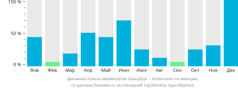 Динамика поиска авиабилетов из Зальцбурга в Копенгаген по месяцам