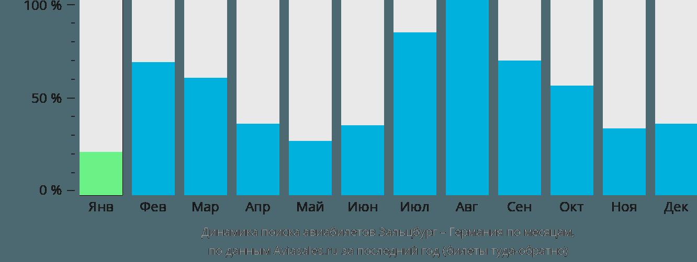 Динамика поиска авиабилетов из Зальцбурга в Германию по месяцам