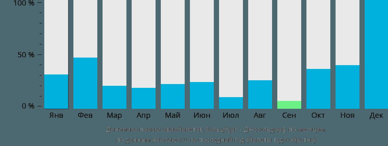 Динамика поиска авиабилетов из Зальцбурга в Дюссельдорф по месяцам