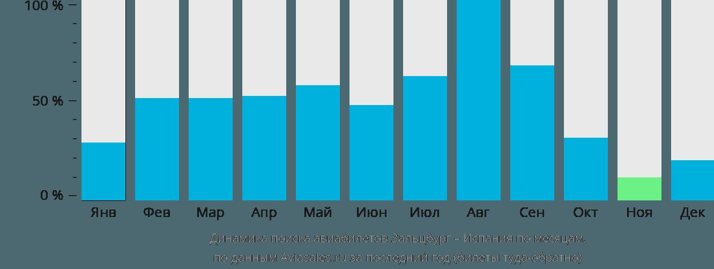 Динамика поиска авиабилетов из Зальцбурга в Испанию по месяцам