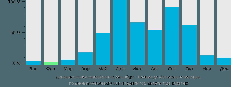 Динамика поиска авиабилетов из Зальцбурга в Пальма-де-Мальорку по месяцам