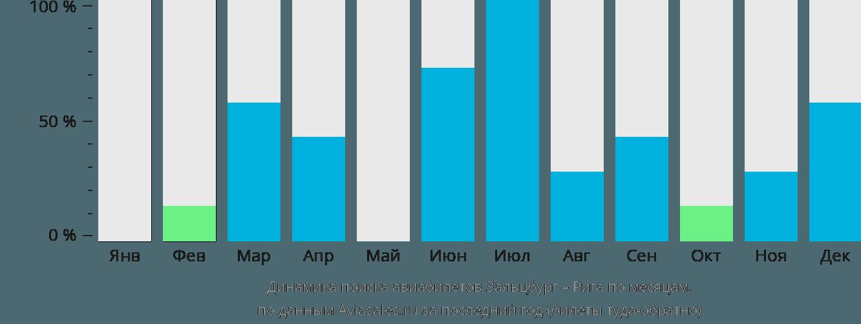 Динамика поиска авиабилетов из Зальцбурга в Ригу по месяцам