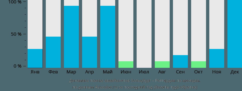 Динамика поиска авиабилетов из Зальцбурга в Роттердам по месяцам