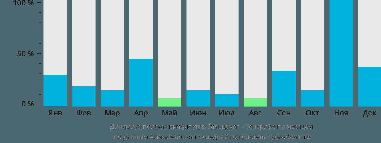 Динамика поиска авиабилетов из Зальцбурга на Тенерифе по месяцам