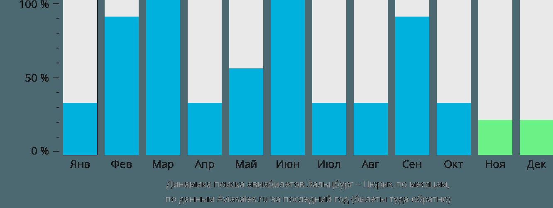 Динамика поиска авиабилетов из Зальцбурга в Цюрих по месяцам