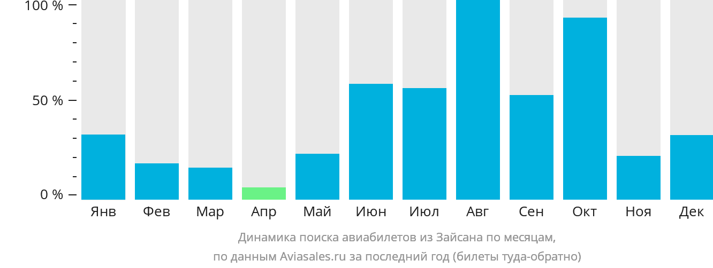 Динамика поиска авиабилетов из Зайсана по месяцам