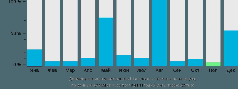 Динамика поиска авиабилетов из Шэньчжэня в Алматы по месяцам