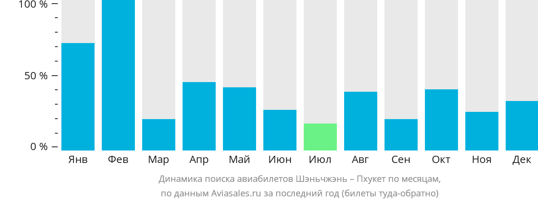 Динамика поиска авиабилетов из Шэньчжэня на Пхукет по месяцам