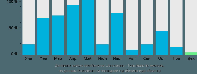 Динамика поиска авиабилетов из Шэньчжэня в Тель-Авив по месяцам