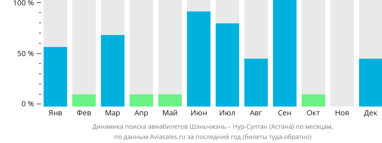 Динамика поиска авиабилетов из Шэньчжэня в Астану по месяцам