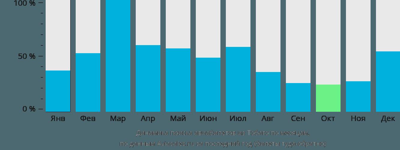 Динамика поиска авиабилетов из Тобаго по месяцам