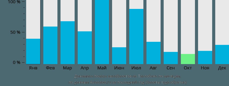 Динамика поиска авиабилетов из Таклобана по месяцам