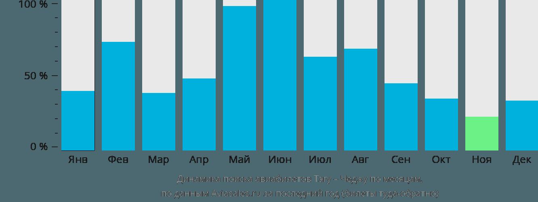 Динамика поиска авиабилетов из Тэгу в Чеджу по месяцам