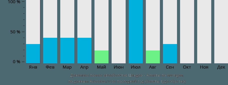 Динамика поиска авиабилетов из Циндао в Алматы по месяцам