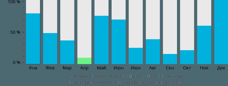 Динамика поиска авиабилетов из Циндао на Пхукет по месяцам