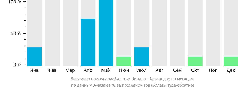 Динамика поиска авиабилетов из Циндао в Краснодар по месяцам