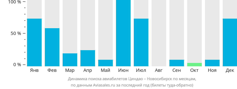 Динамика поиска авиабилетов из Циндао в Новосибирск по месяцам