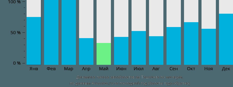 Динамика поиска авиабилетов из Ташкента по месяцам
