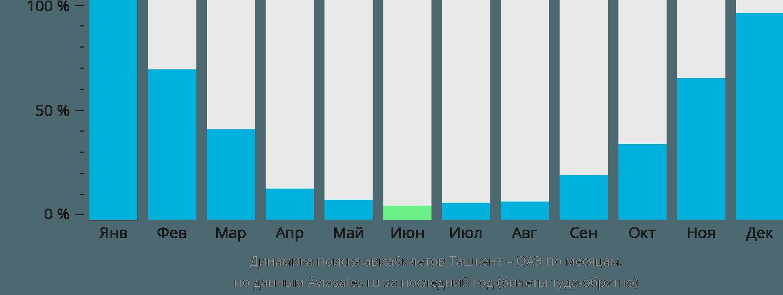 Динамика поиска авиабилетов из Ташкента в ОАЭ по месяцам