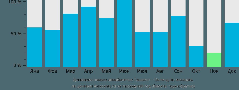 Динамика поиска авиабилетов из Ташкента в Окленд по месяцам