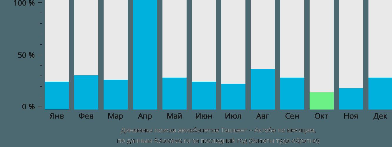 Динамика поиска авиабилетов из Ташкента в Актюбинск по месяцам