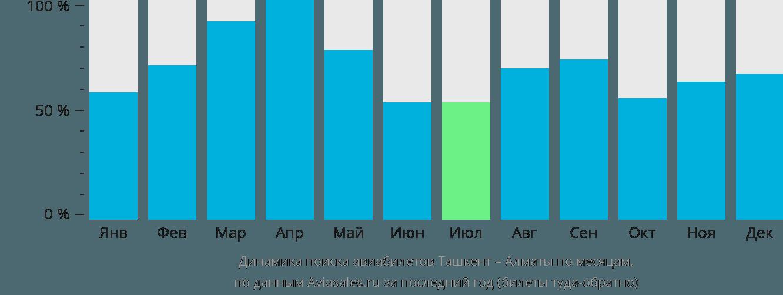 Динамика поиска авиабилетов из Ташкента в Алматы по месяцам