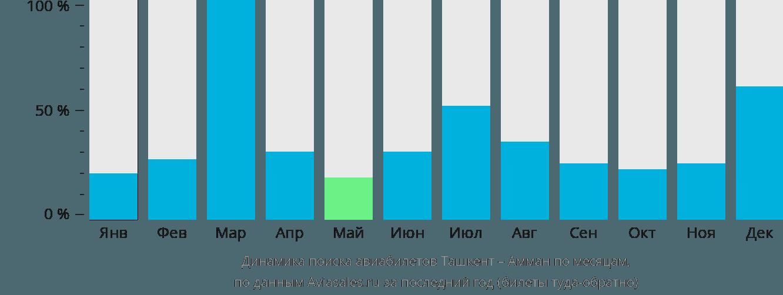 Динамика поиска авиабилетов из Ташкента в Амман по месяцам