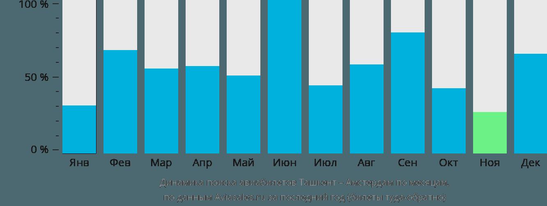 Динамика поиска авиабилетов из Ташкента в Амстердам по месяцам