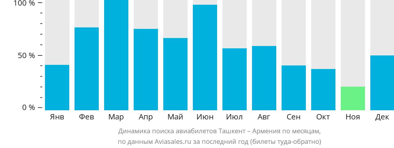 Динамика поиска авиабилетов из Ташкента в Армению по месяцам