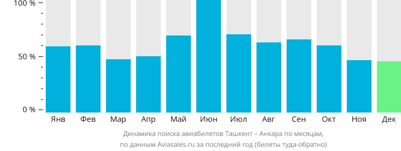 Динамика поиска авиабилетов из Ташкента в Анкару по месяцам