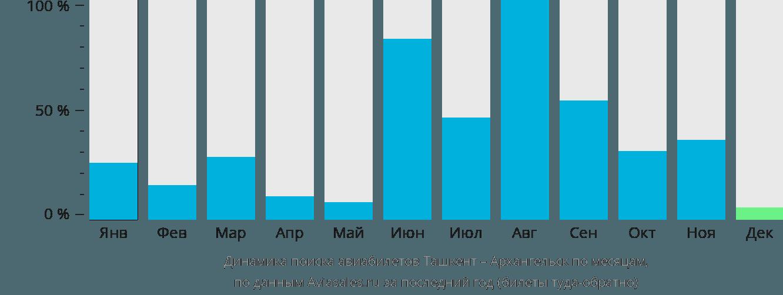 Динамика поиска авиабилетов из Ташкента в Архангельск по месяцам
