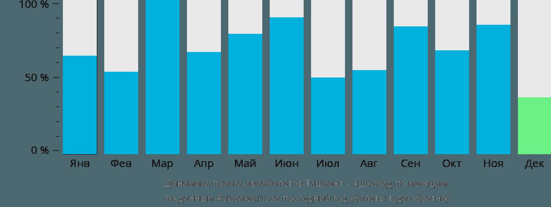 Динамика поиска авиабилетов из Ташкента в Ашхабад по месяцам