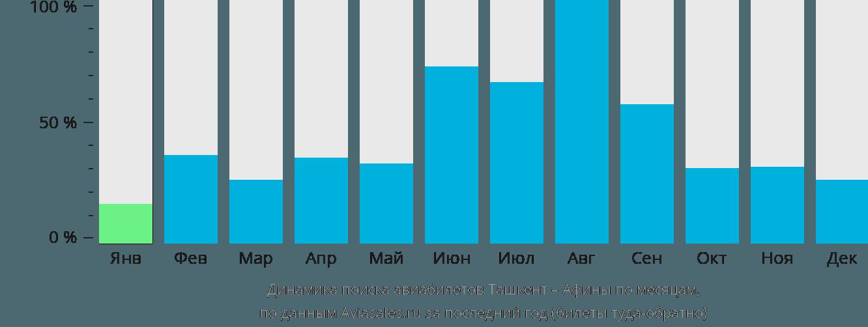 Динамика поиска авиабилетов из Ташкента в Афины по месяцам