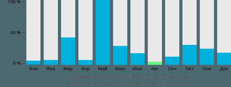 Динамика поиска авиабилетов из Ташкента в Атланту по месяцам