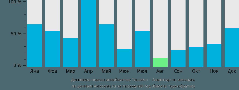 Динамика поиска авиабилетов из Ташкента в Амритсар по месяцам