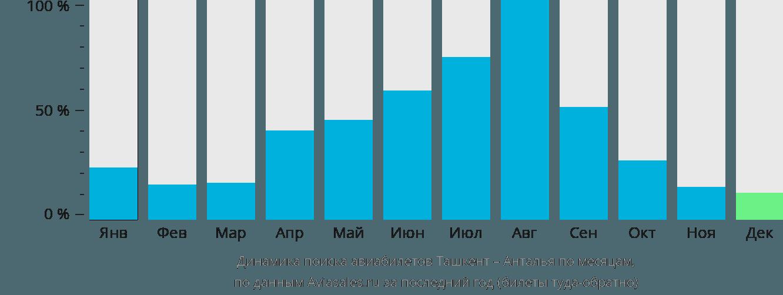 Динамика поиска авиабилетов из Ташкента в Анталью по месяцам