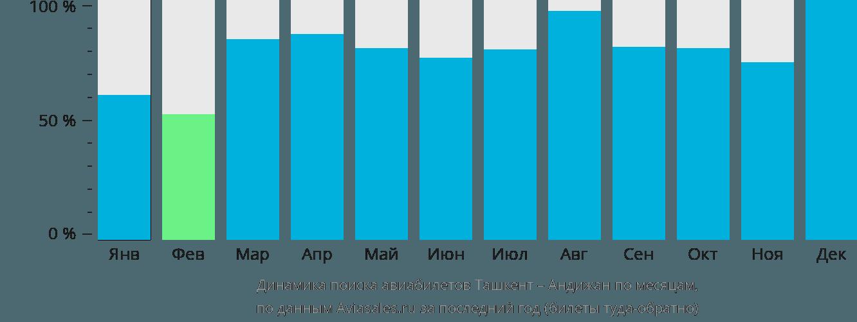 Динамика поиска авиабилетов из Ташкента в Андижан по месяцам