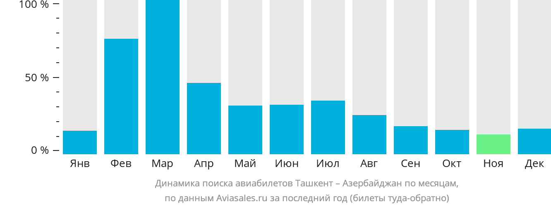 Динамика поиска авиабилетов из Ташкента в Азербайджан по месяцам