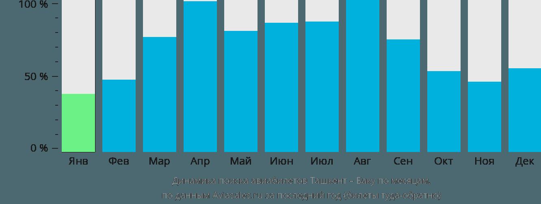 Динамика поиска авиабилетов из Ташкента в Баку по месяцам