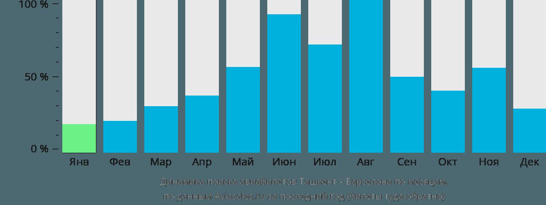 Динамика поиска авиабилетов из Ташкента в Барселону по месяцам