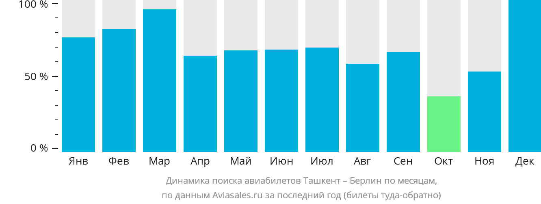 Динамика поиска авиабилетов из Ташкента в Берлин по месяцам