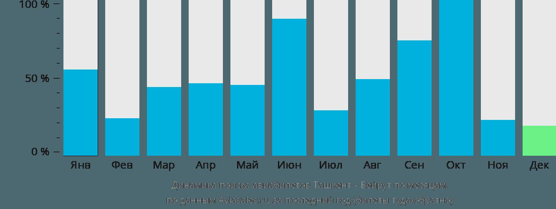 Динамика поиска авиабилетов из Ташкента в Бейрут по месяцам