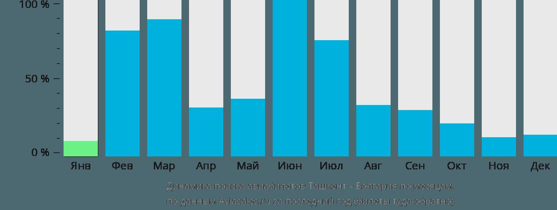 Динамика поиска авиабилетов из Ташкента в Болгарию по месяцам
