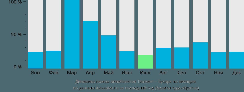 Динамика поиска авиабилетов из Ташкента в Бухару по месяцам