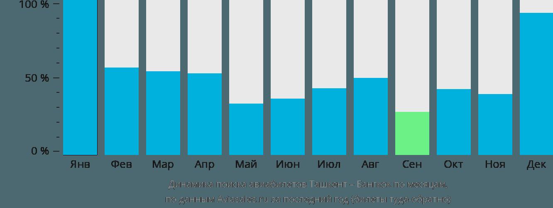 Динамика поиска авиабилетов из Ташкента в Бангкок по месяцам