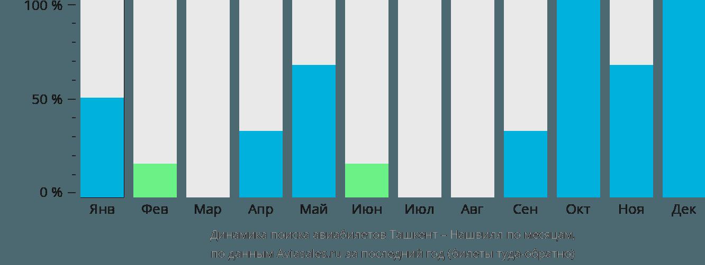 Динамика поиска авиабилетов из Ташкента в Нашвилл по месяцам